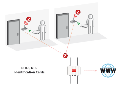 Dual RFID-ZigBee sensors enable NFC applications for the