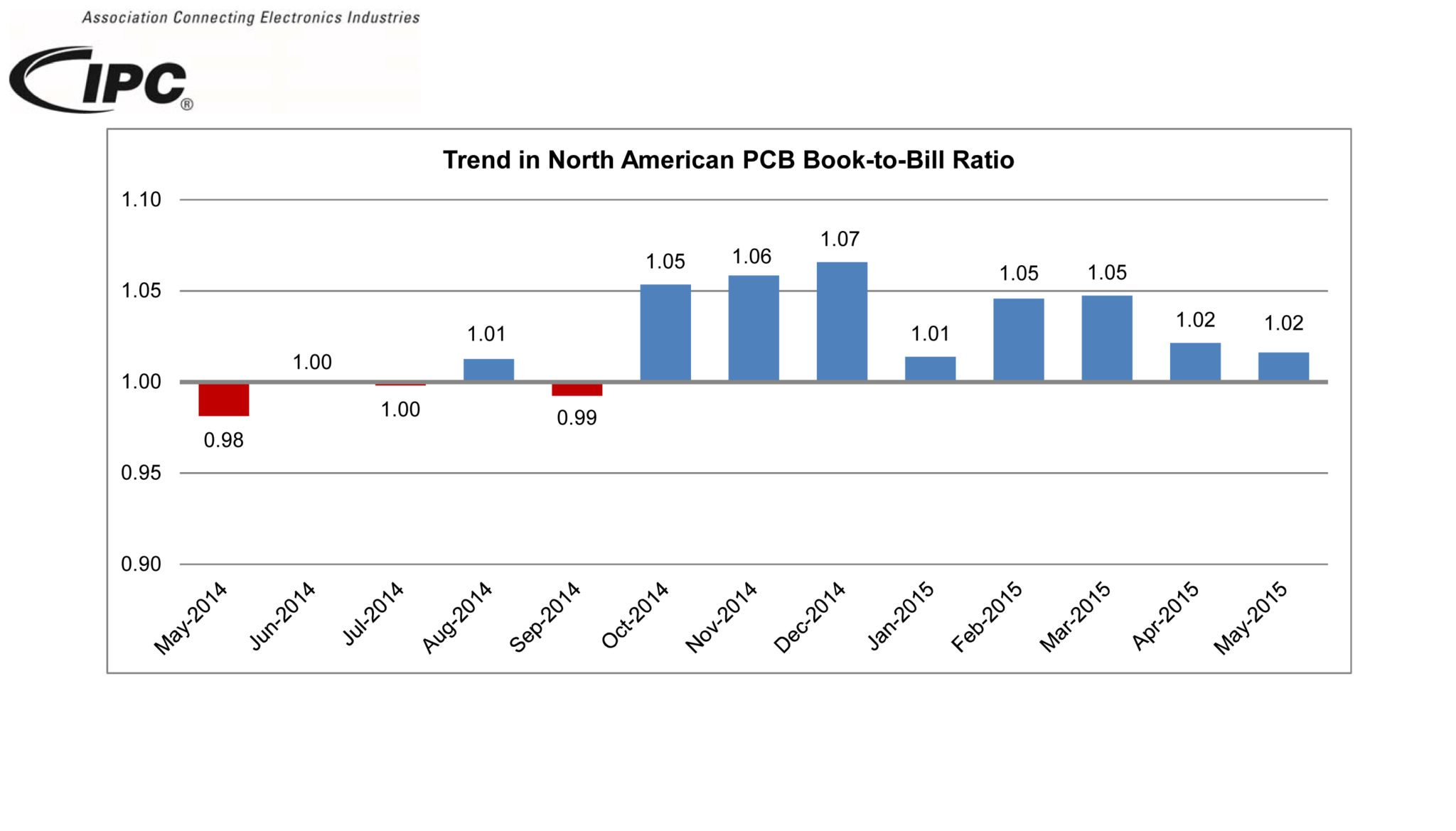 IPC b2b report (index to 2010)NEW in 13 (Current).xlsx
