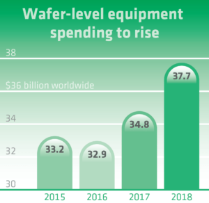 Semiconductor manufacturers will increase spending on wafer-level manufacturing equiment from $33.2 billion in 2015 to $37.7 billion in 2018