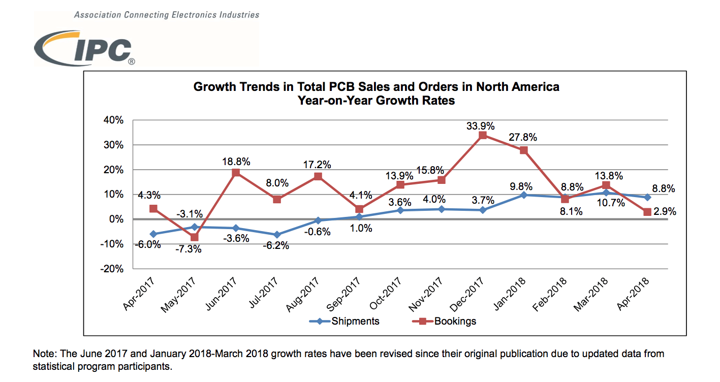 North American PCB Industry Growth Continues but at a Slower Pace